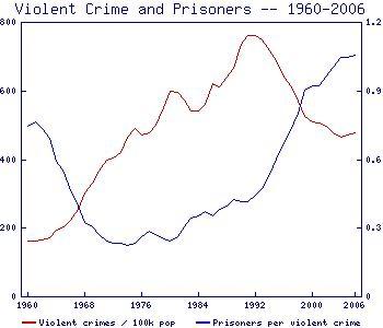 Crime & Prison Graph